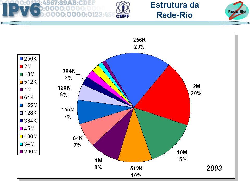 Estrutura da Rede-Rio 2003
