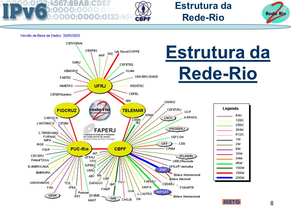 Estrutura da Rede-Rio Estrutura da Rede-Rio