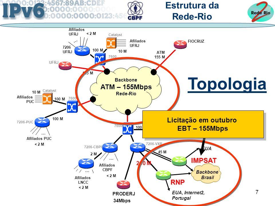 Topologia Estrutura da Rede-Rio ATM – 155Mbps Licitação em outubro