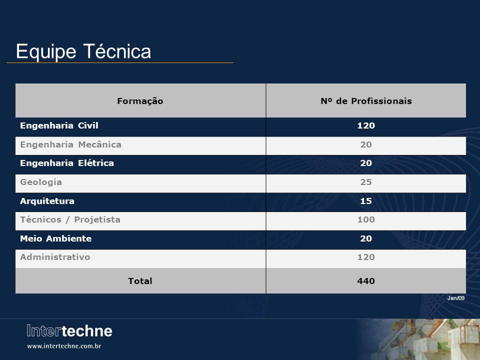 Equipe Técnica Formação Nº de Profissionais Engenharia Civil 120