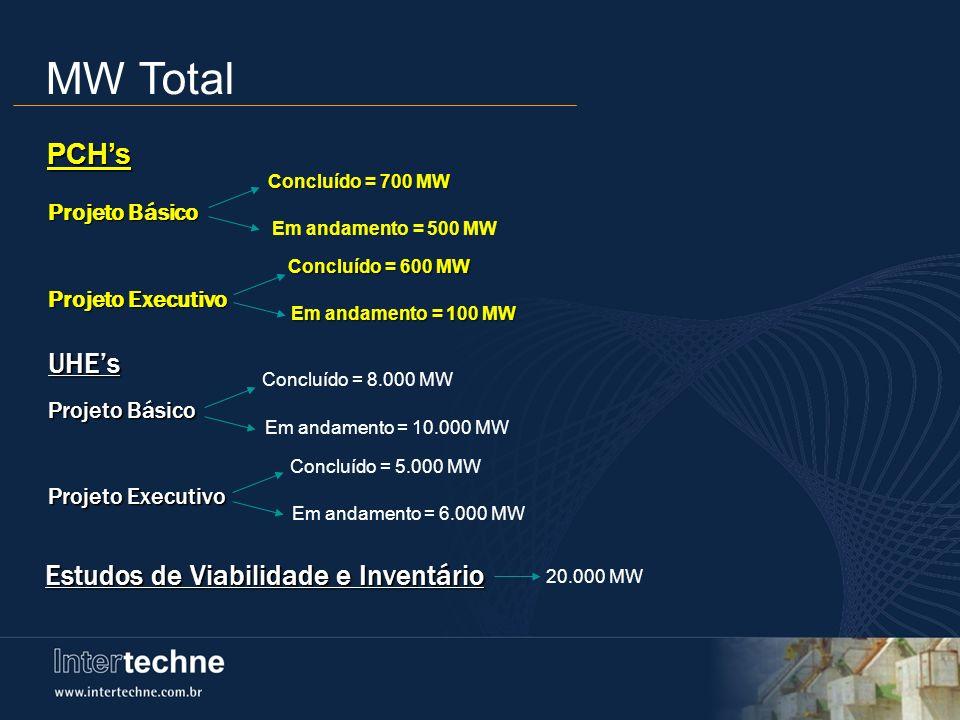 MW Total PCH's UHE's Estudos de Viabilidade e Inventário