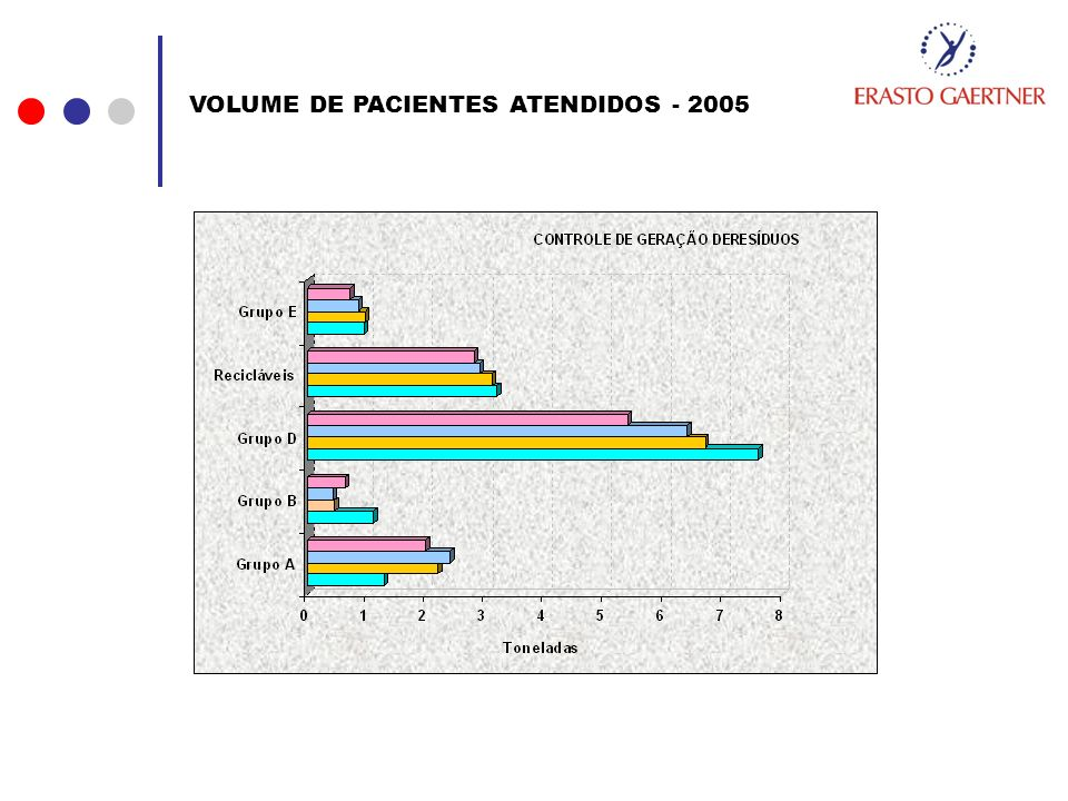 VOLUME DE PACIENTES ATENDIDOS - 2005