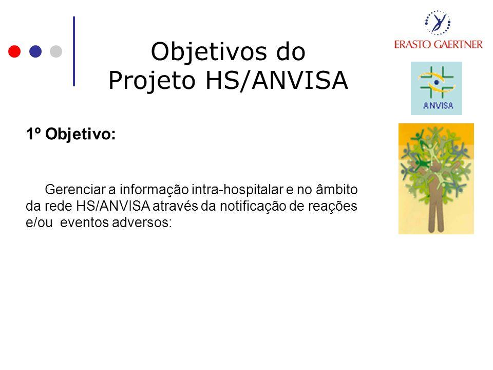 Objetivos do Projeto HS/ANVISA