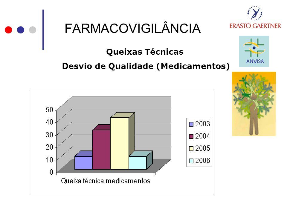 Desvio de Qualidade (Medicamentos)