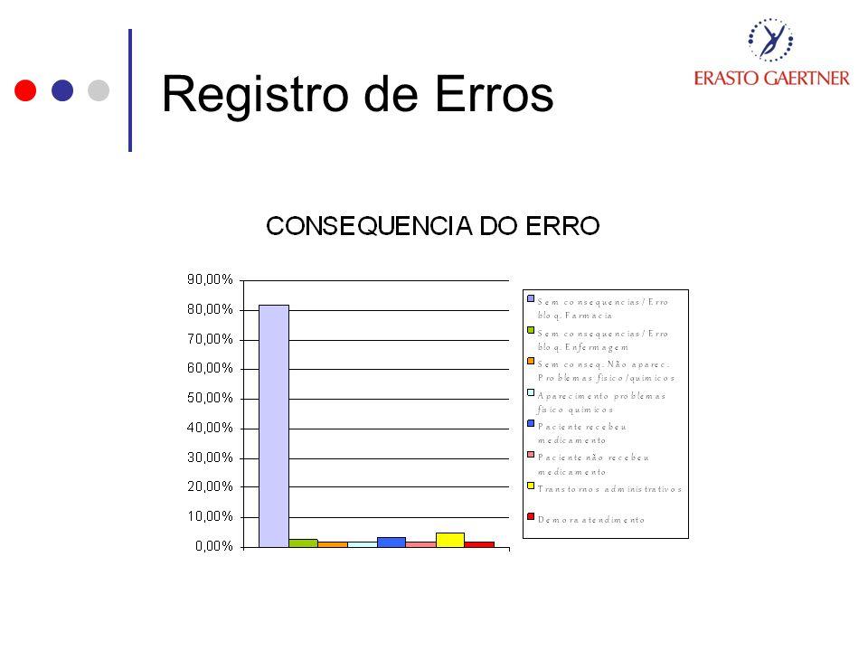 Registro de Erros