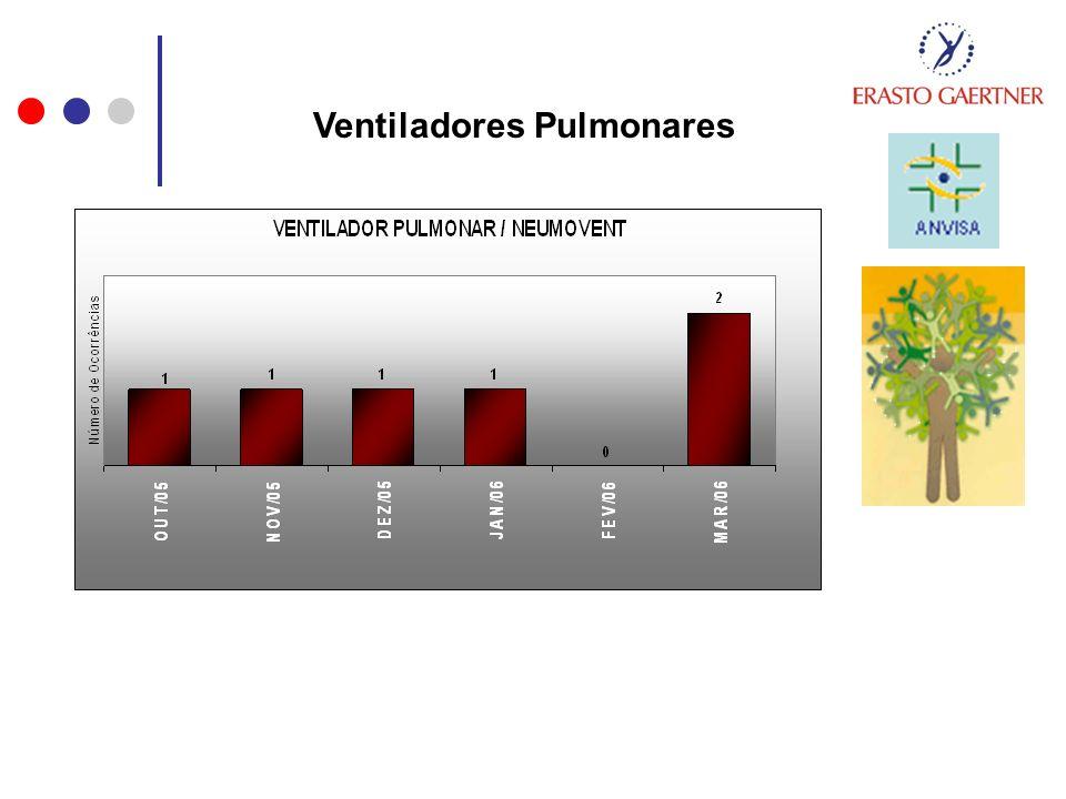 Ventiladores Pulmonares