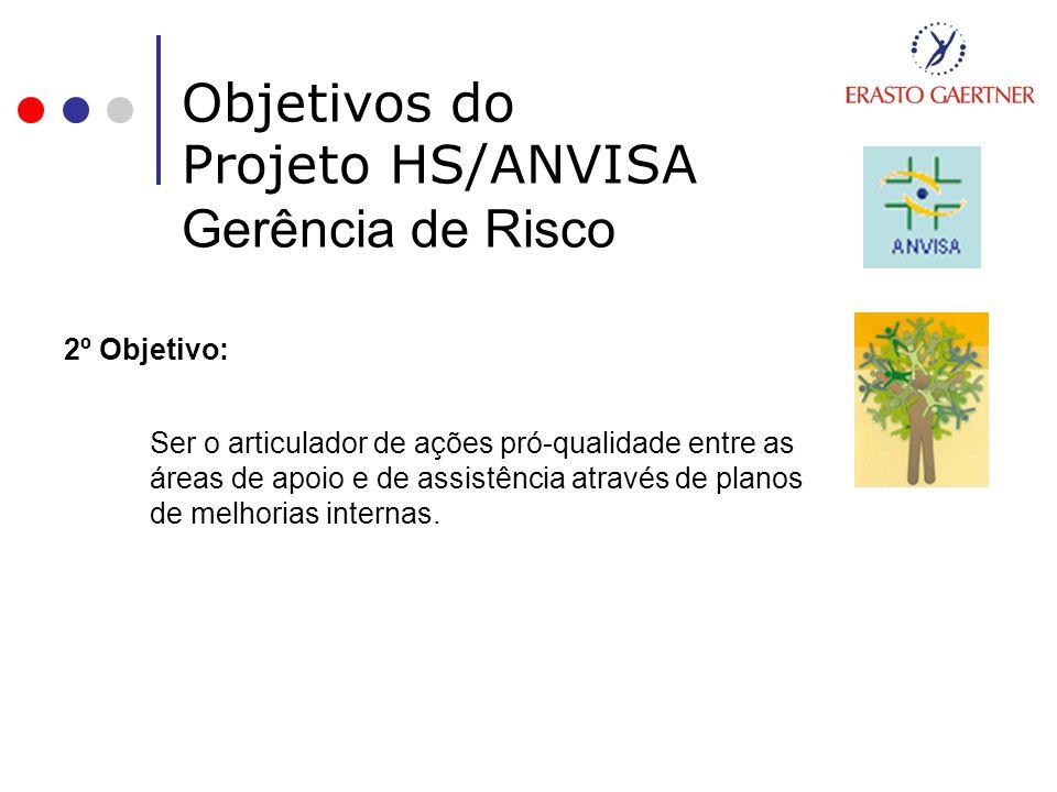 Objetivos do Projeto HS/ANVISA Gerência de Risco