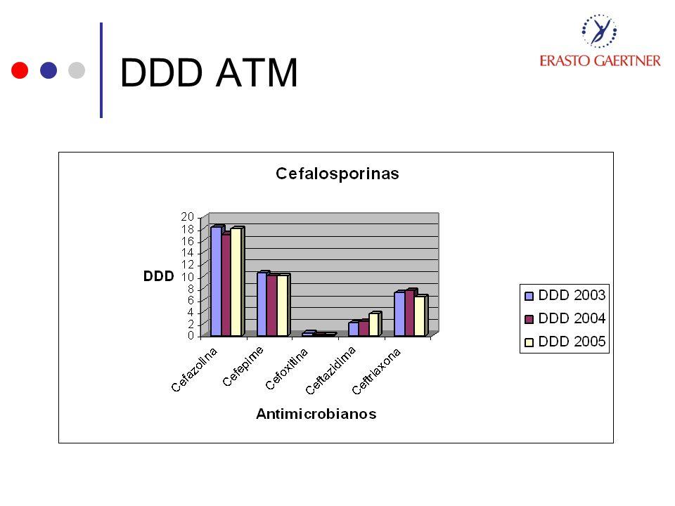 DDD ATM