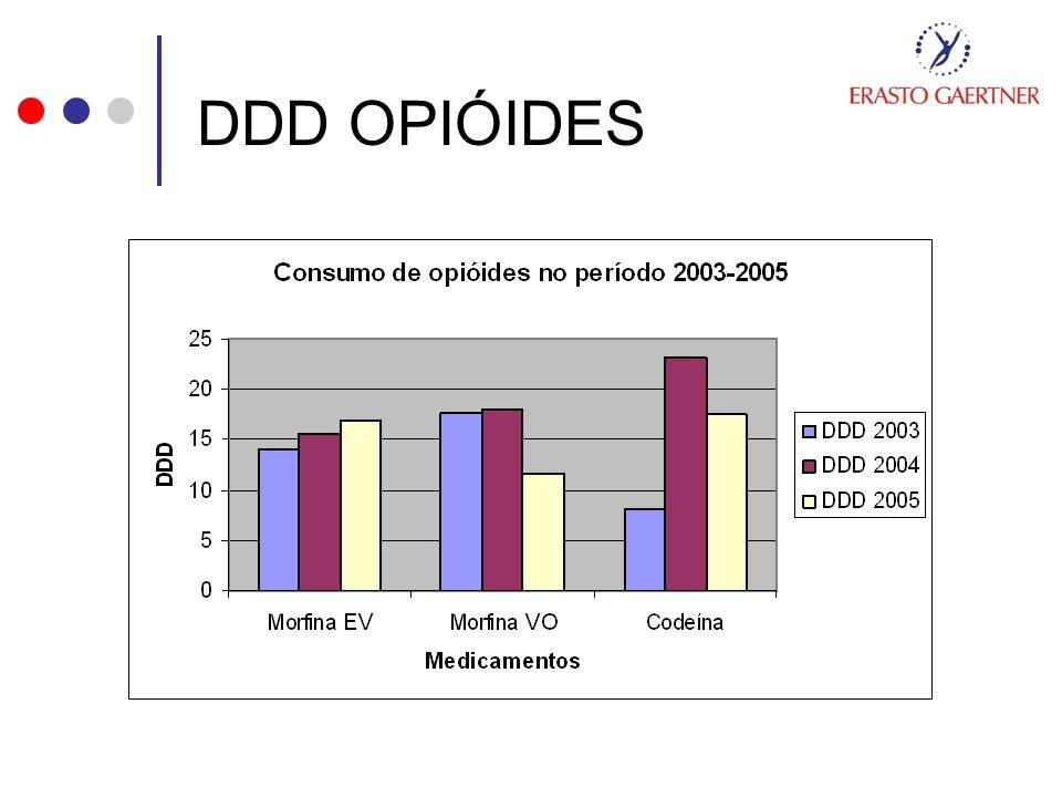 DDD OPIÓIDES