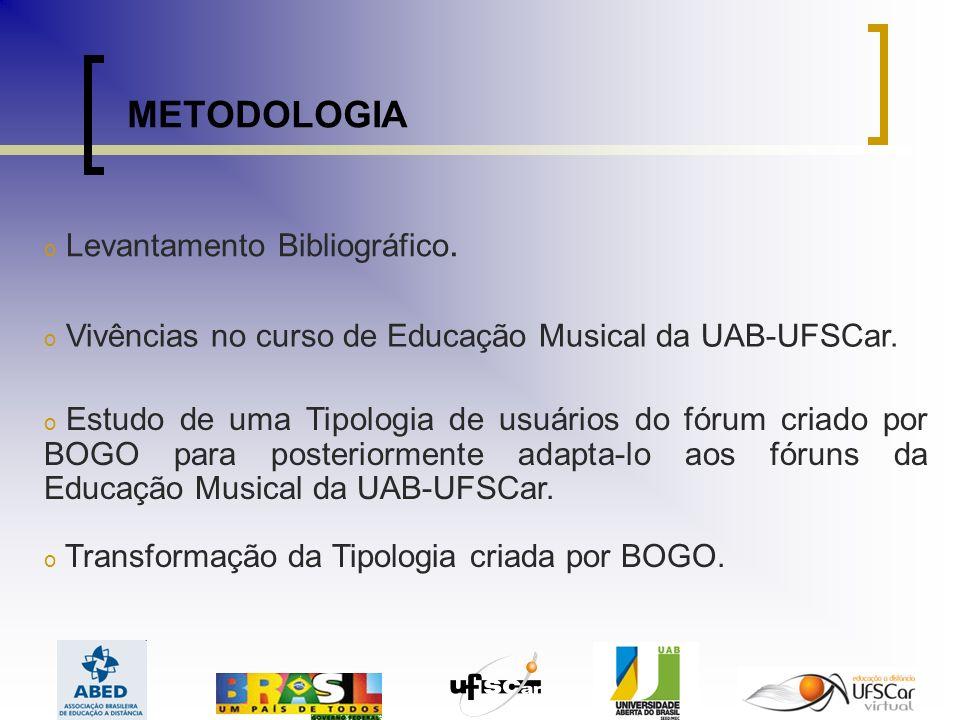 METODOLOGIA Levantamento Bibliográfico.