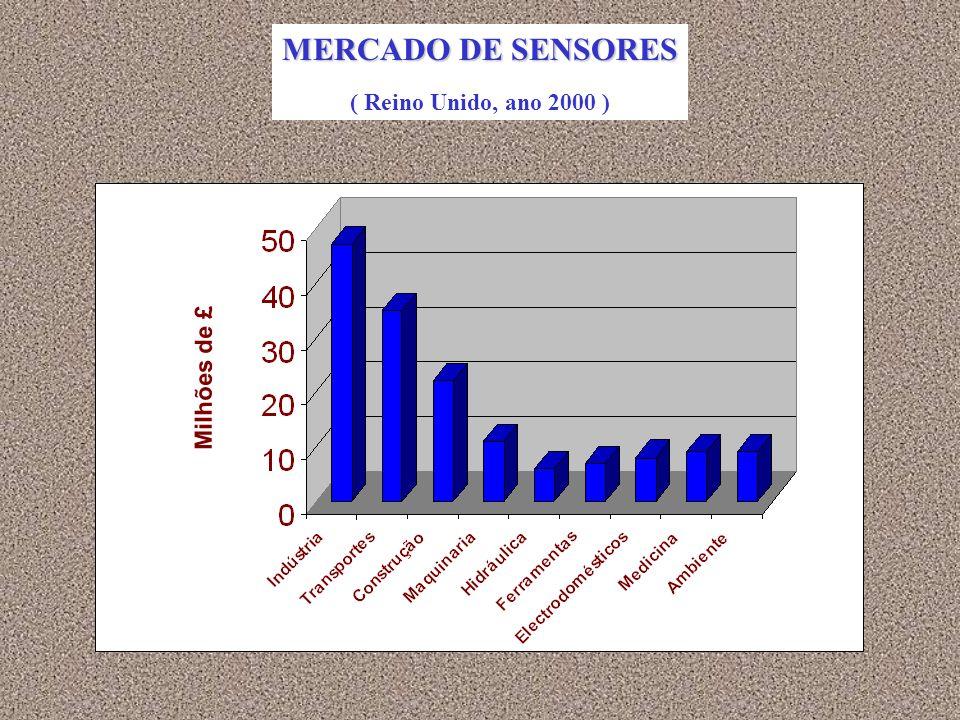 MERCADO DE SENSORES ( Reino Unido, ano 2000 ) Milhões de £