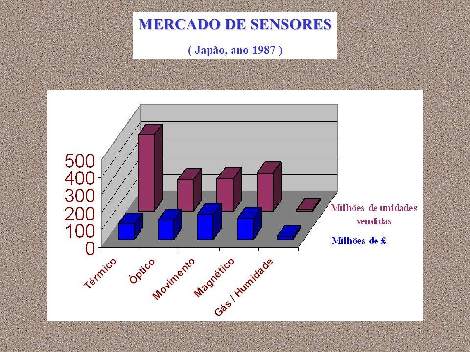 MERCADO DE SENSORES ( Japão, ano 1987 )