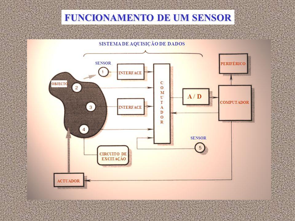 FUNCIONAMENTO DE UM SENSOR
