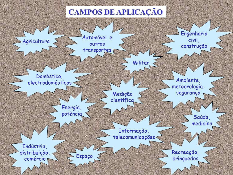 CAMPOS DE APLICAÇÃO Engenharia civil, construção