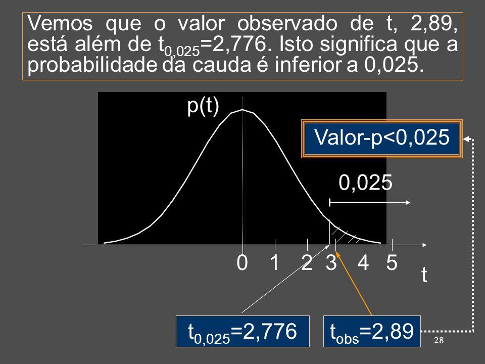 Vemos que o valor observado de t, 2,89, está além de t0,025=2,776