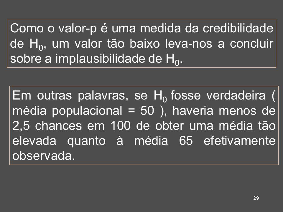 Como o valor-p é uma medida da credibilidade de H0, um valor tão baixo leva-nos a concluir sobre a implausibilidade de H0.