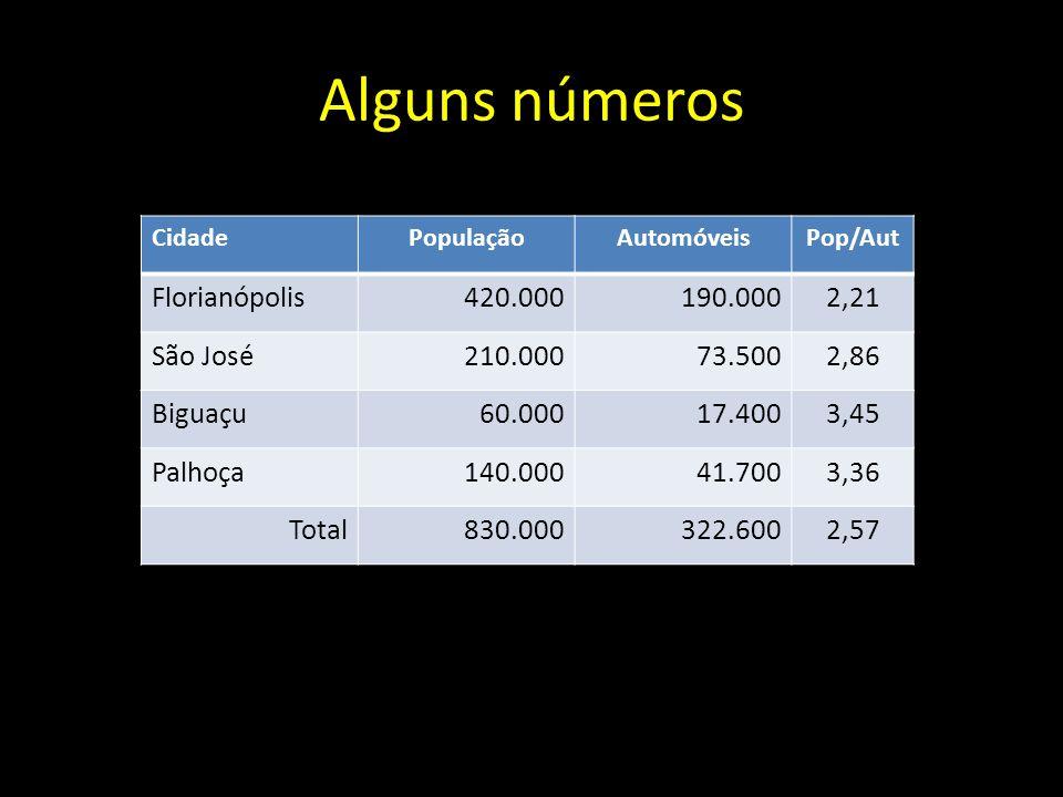 Alguns números Florianópolis 420.000 190.000 2,21 São José 210.000