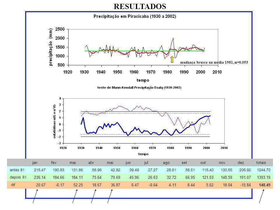 RESULTADOS mudança brusca na média 1981, a=0.053 jan fev mar abr mai