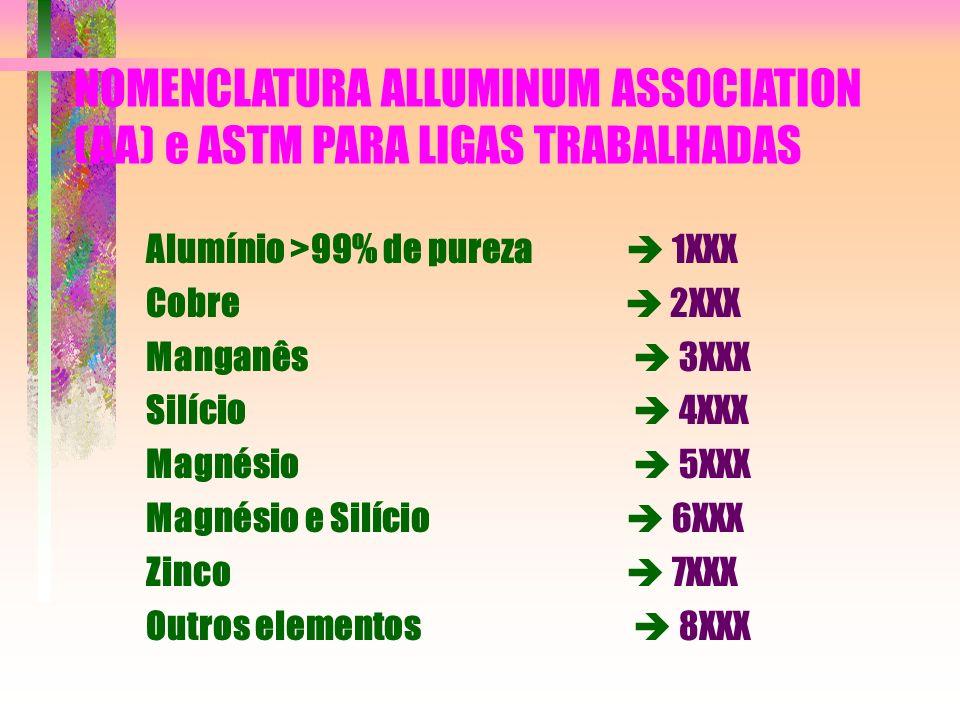NOMENCLATURA ALLUMINUM ASSOCIATION (AA) e ASTM PARA LIGAS TRABALHADAS