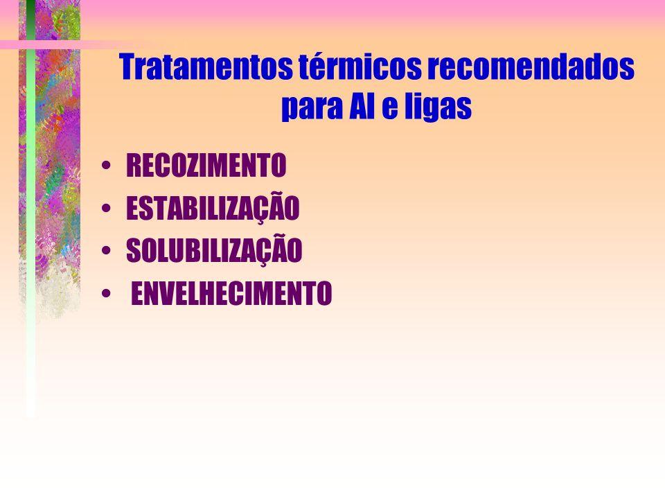Tratamentos térmicos recomendados para Al e ligas