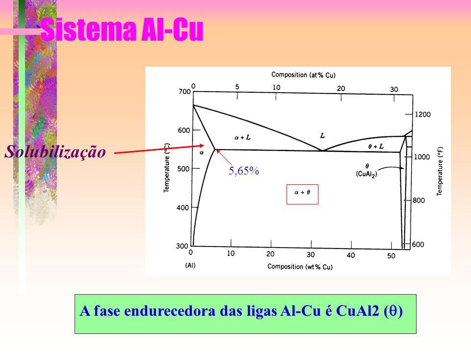 Sistema Al-Cu Solubilização