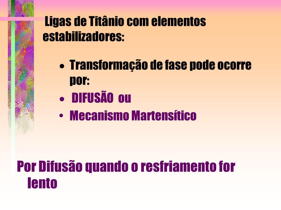 Ligas de Titânio com elementos estabilizadores:
