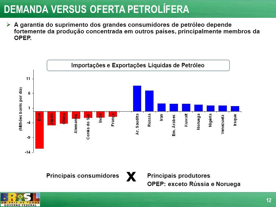 Importações e Exportações Líquidas de Petróleo Principais consumidores