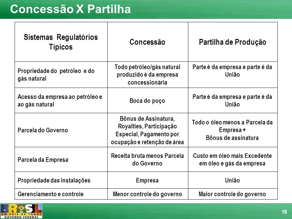 Concessão X Partilha Sistemas Regulatórios Típicos Concessão