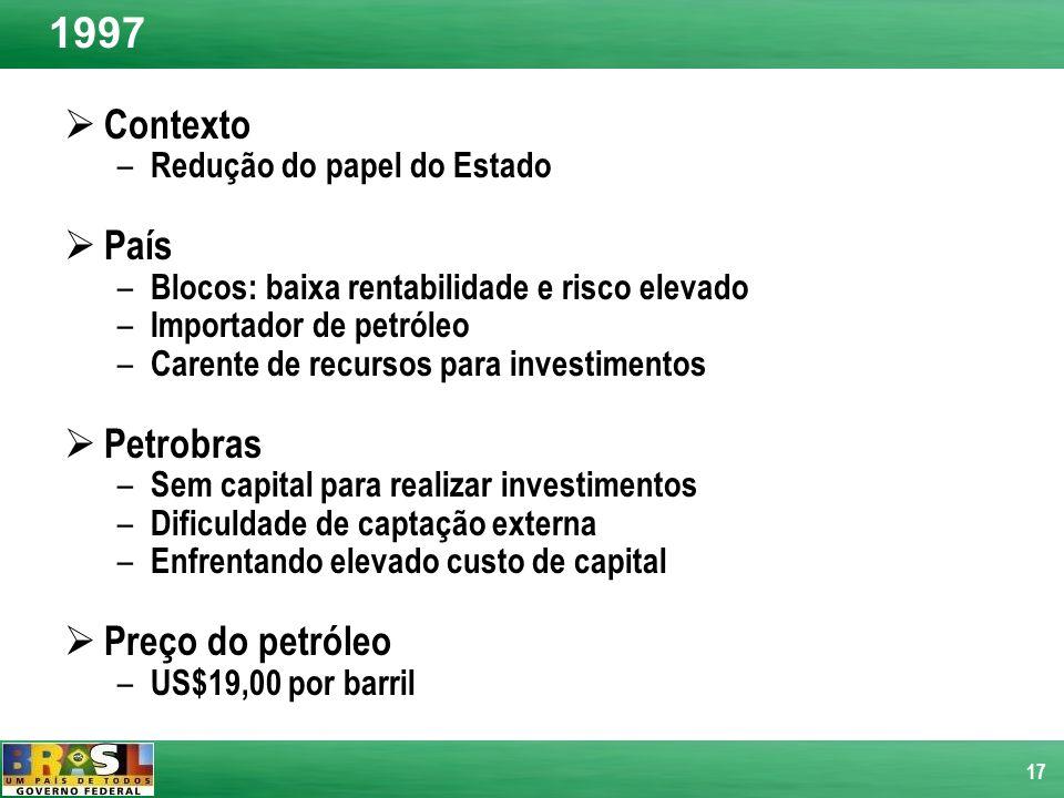 1997 Contexto País Petrobras Preço do petróleo