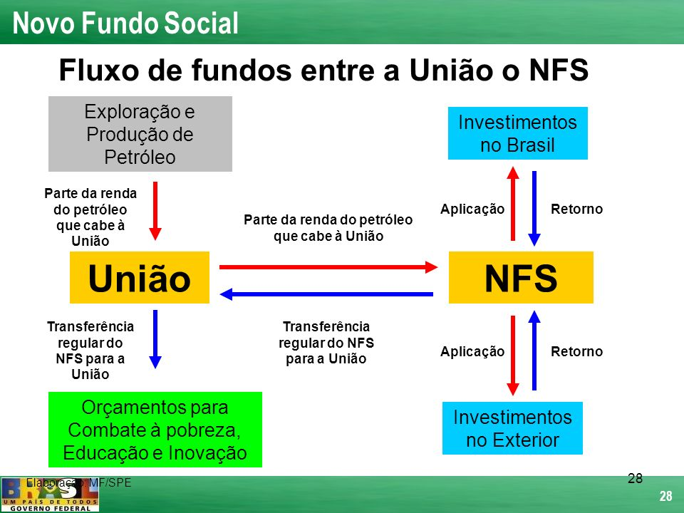 União NFS Novo Fundo Social Fluxo de fundos entre a União o NFS