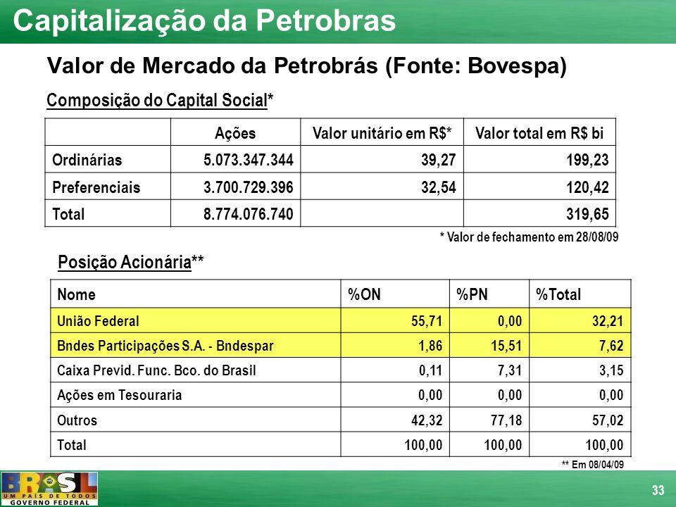 Valor de Mercado da Petrobrás (Fonte: Bovespa)