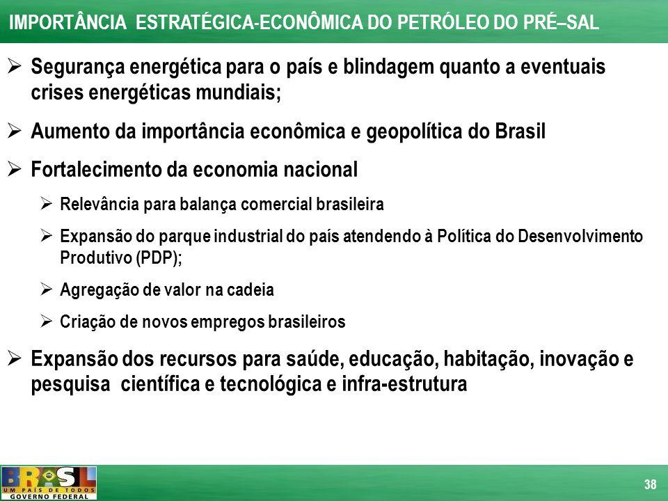 Aumento da importância econômica e geopolítica do Brasil