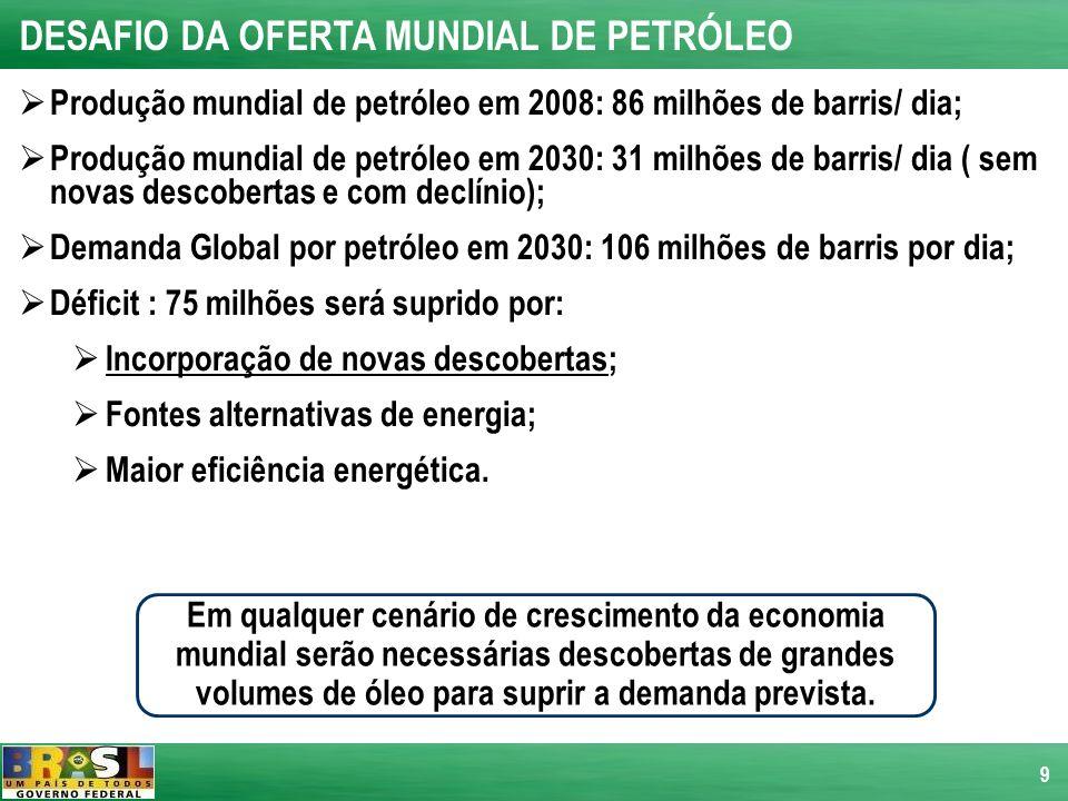 DESAFIO DA OFERTA MUNDIAL DE PETRÓLEO