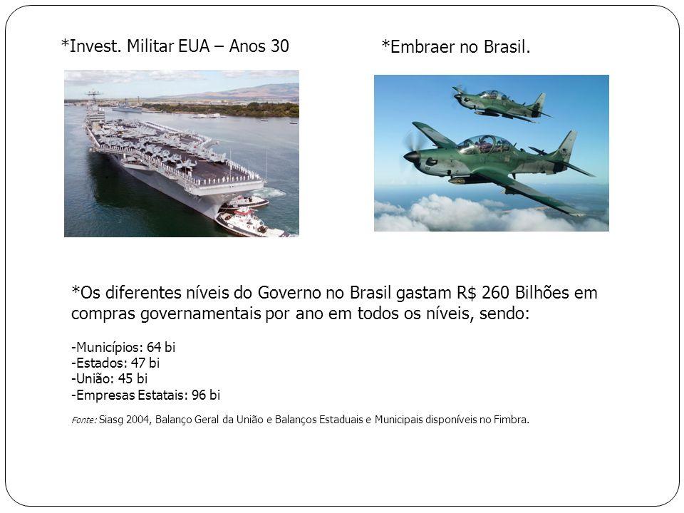 *Invest. Militar EUA – Anos 30 *Embraer no Brasil.