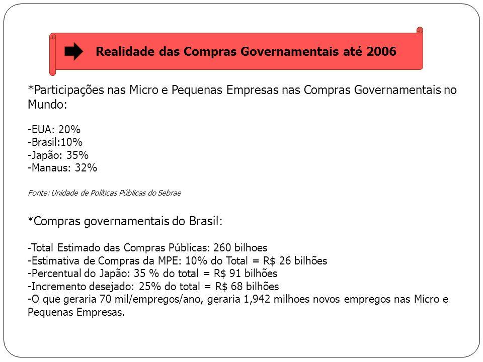 Realidade das Compras Governamentais até 2006