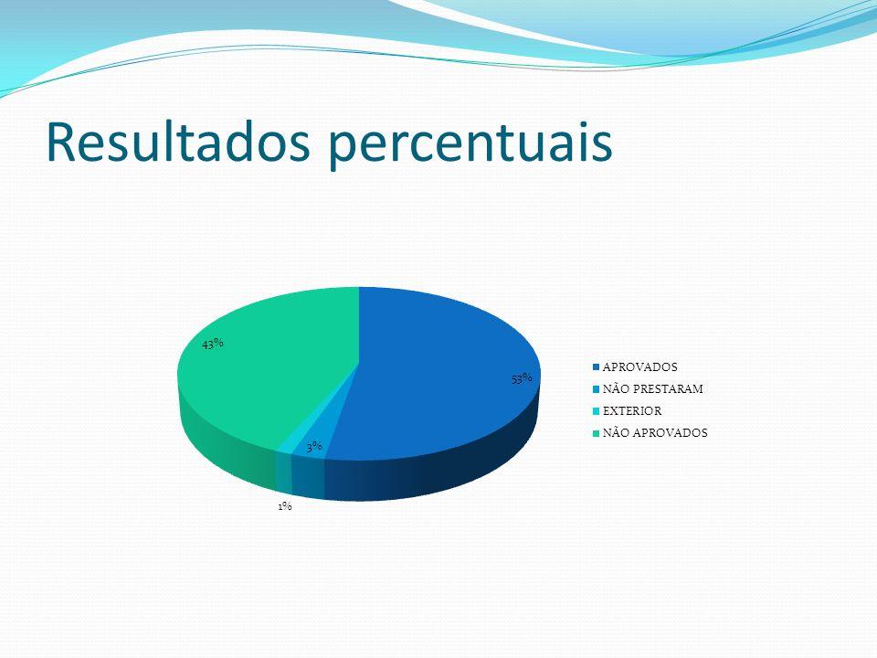Resultados percentuais
