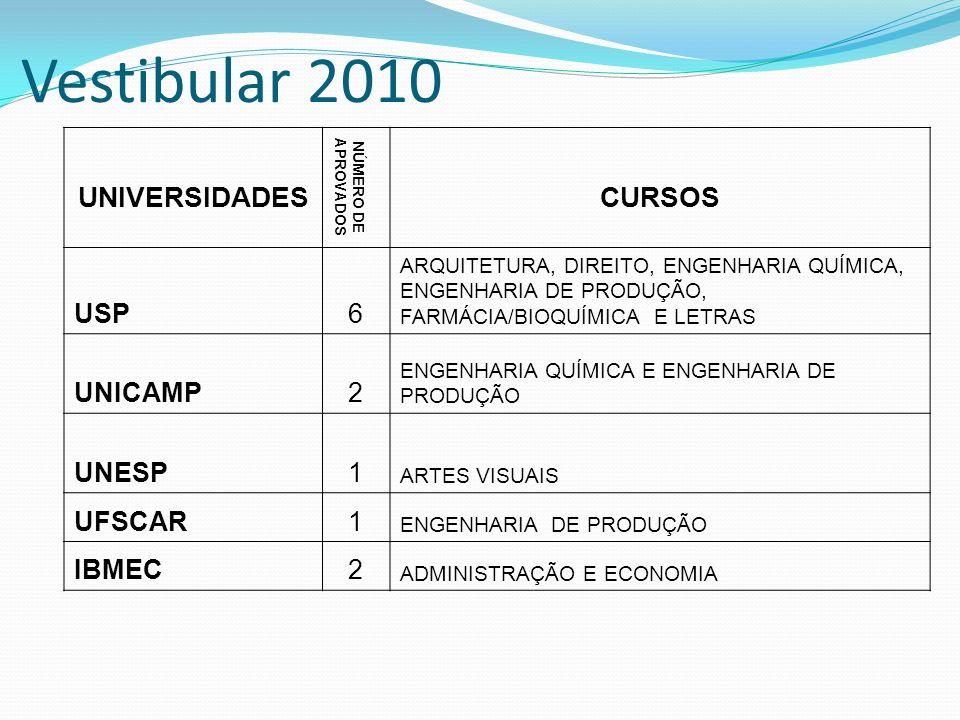 Vestibular 2010 UNIVERSIDADES CURSOS USP 6 UNICAMP 2 UNESP 1 UFSCAR