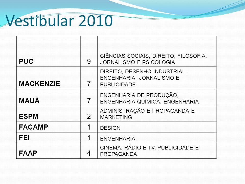 Vestibular 2010 PUC 9 MACKENZIE 7 MAUÁ ESPM 2 FACAMP 1 FEI FAAP 4