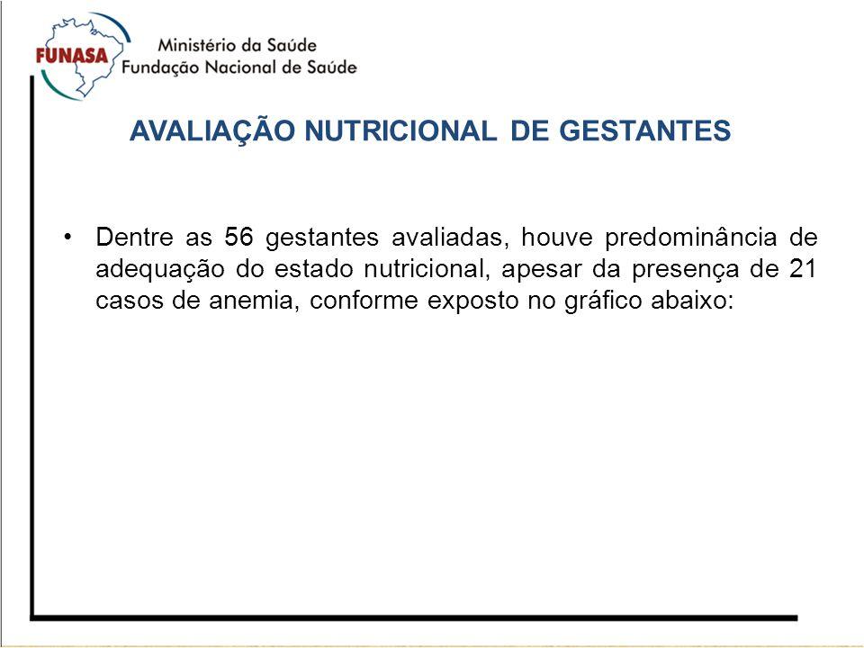 AVALIAÇÃO NUTRICIONAL DE GESTANTES