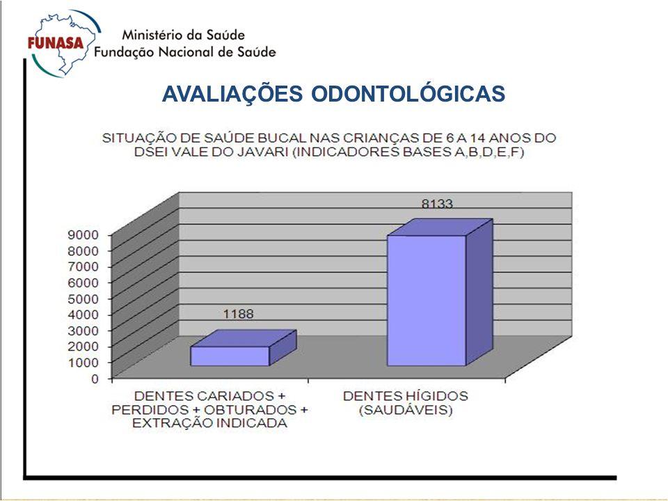 AVALIAÇÕES ODONTOLÓGICAS
