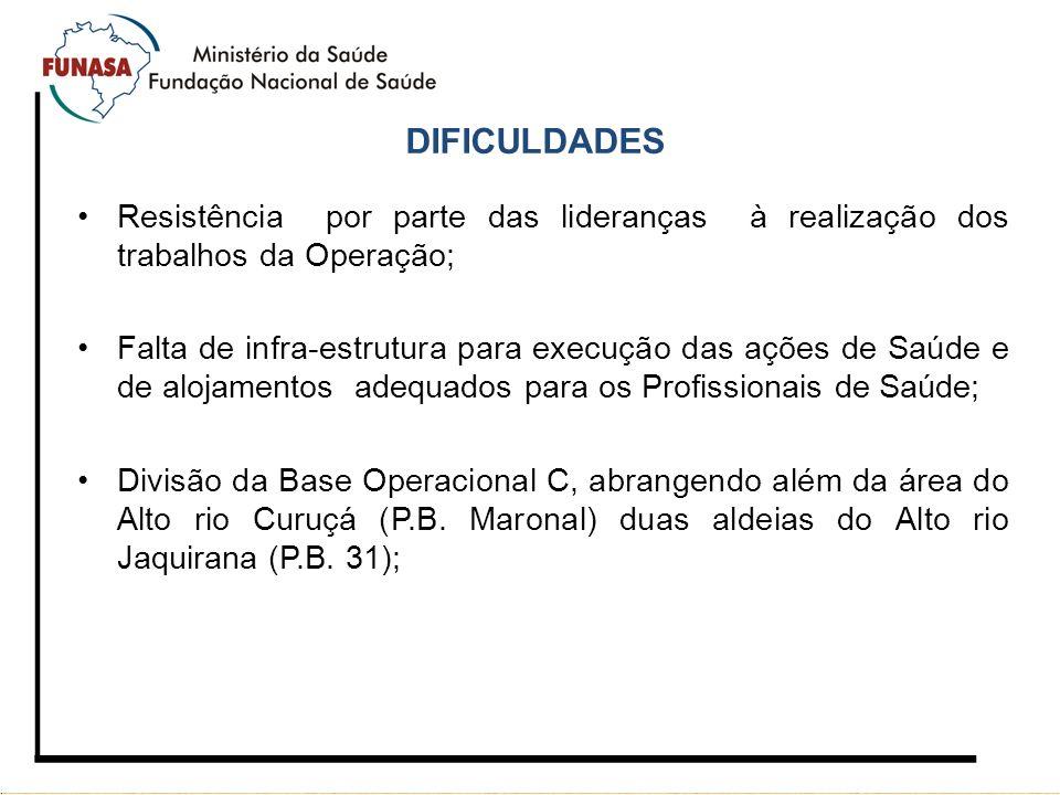 DIFICULDADES Resistência por parte das lideranças à realização dos trabalhos da Operação;