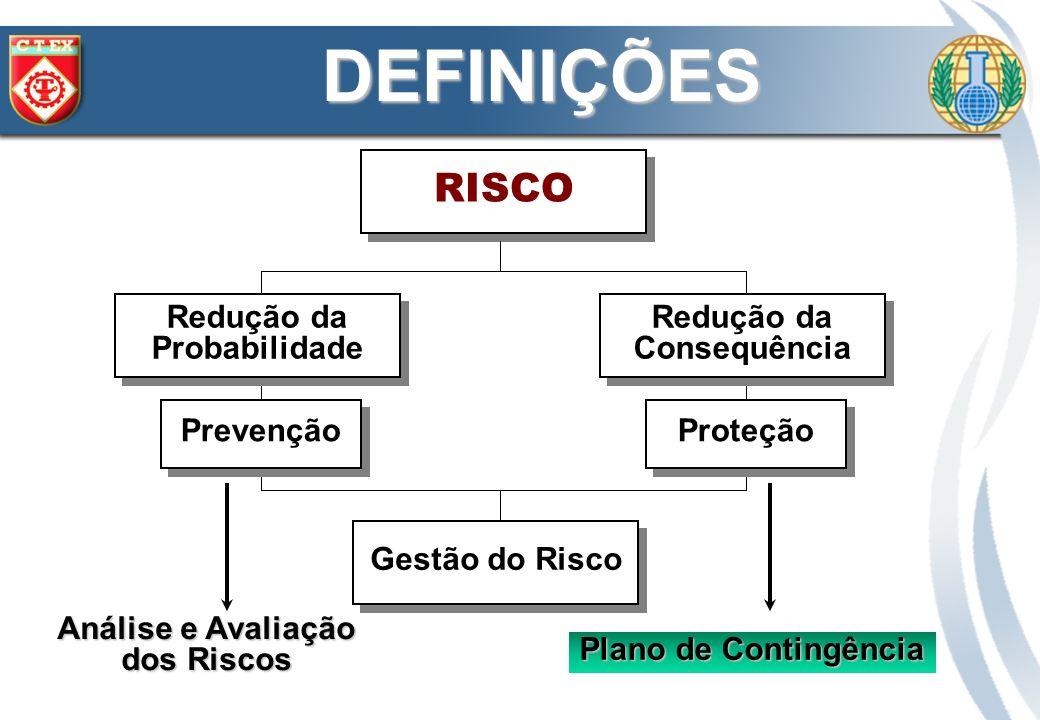 DEFINIÇÕES RISCO Prevenção Proteção Redução da Probabilidade