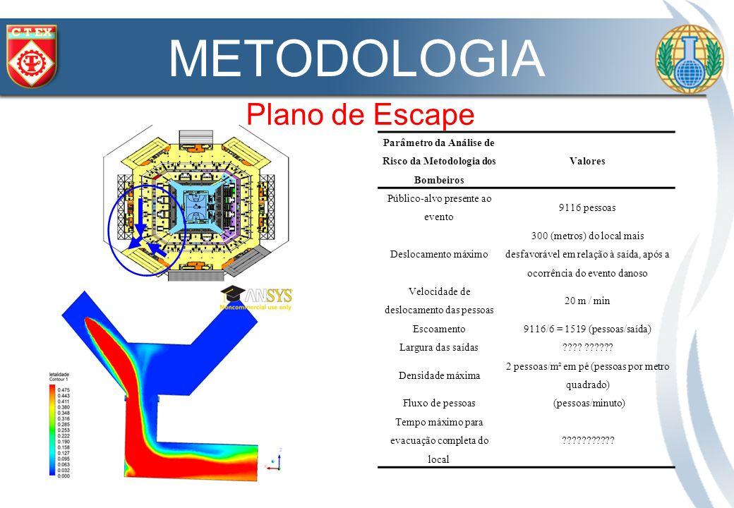 Parâmetro da Análise de Risco da Metodologia dos Bombeiros