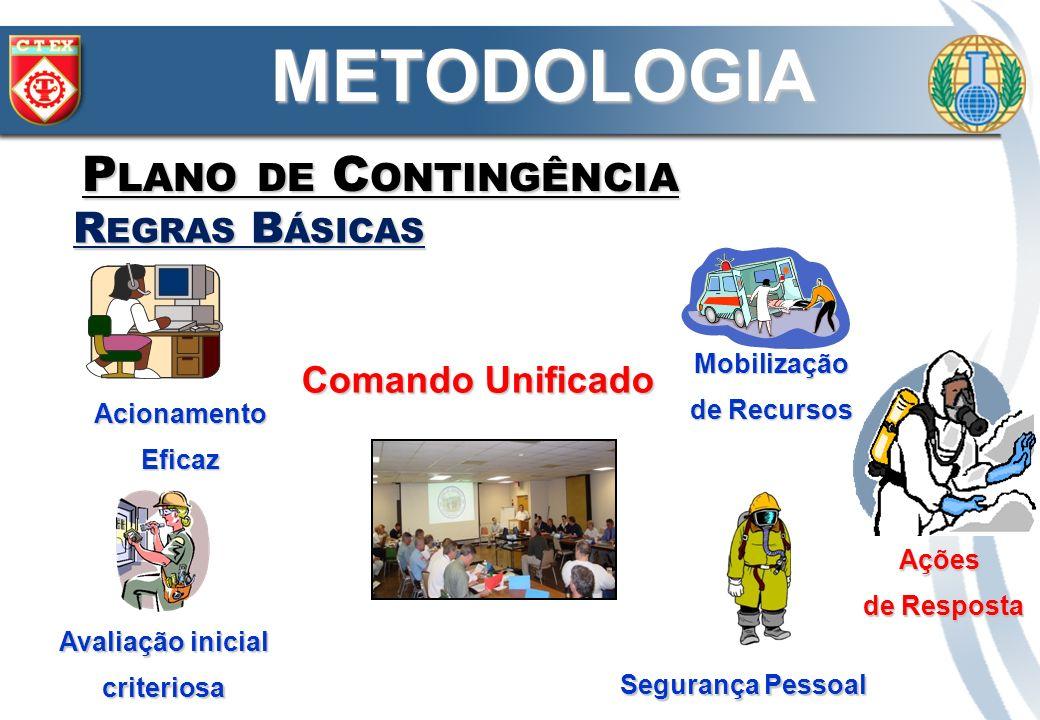 METODOLOGIA Plano de Contingência Regras Básicas Comando Unificado