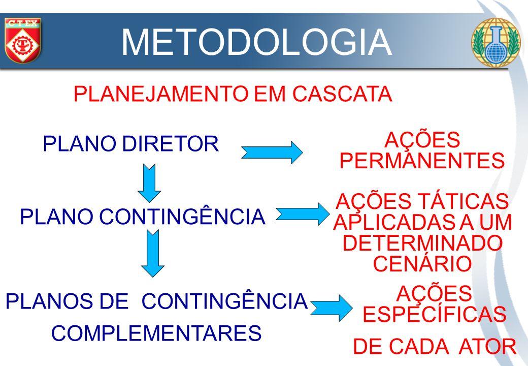 METODOLOGIA PLANEJAMENTO EM CASCATA AÇÕES PERMANENTES PLANO DIRETOR