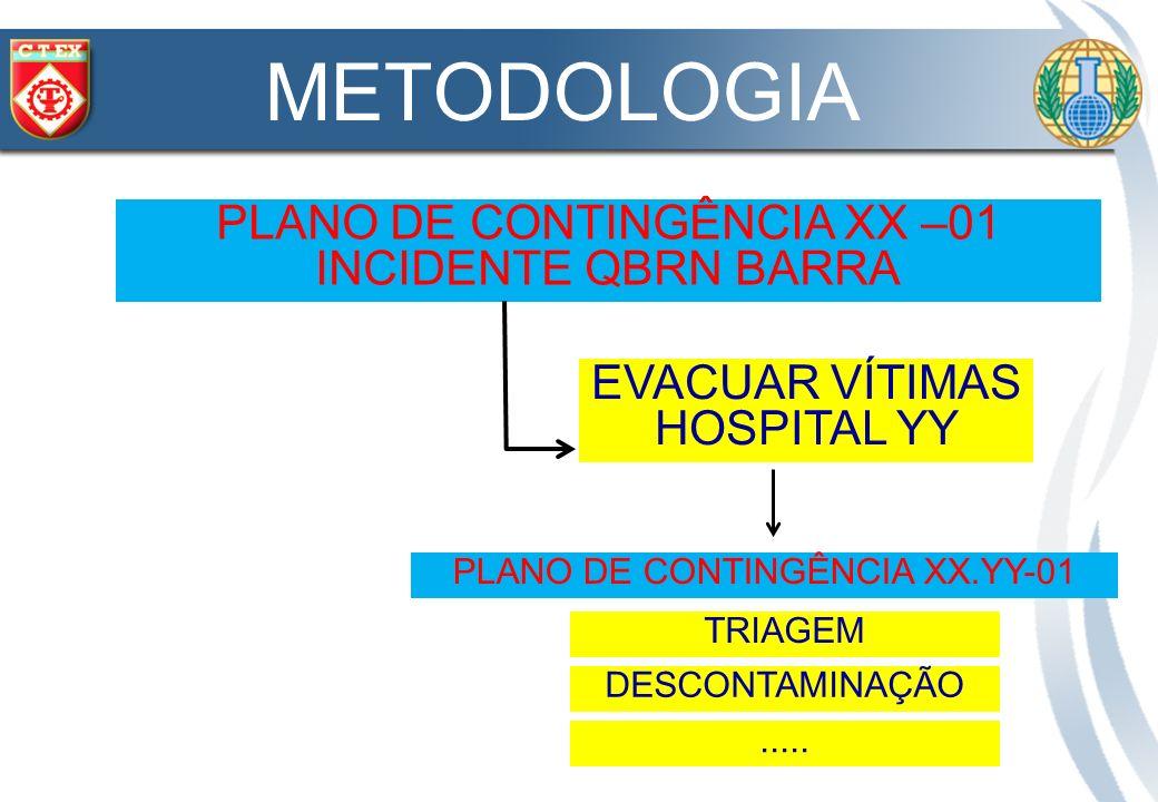 METODOLOGIA PLANO DE CONTINGÊNCIA XX –01 INCIDENTE QBRN BARRA