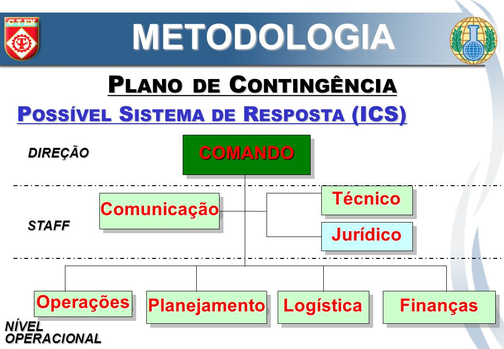 METODOLOGIA Plano de Contingência Possível Sistema de Resposta (ICS)
