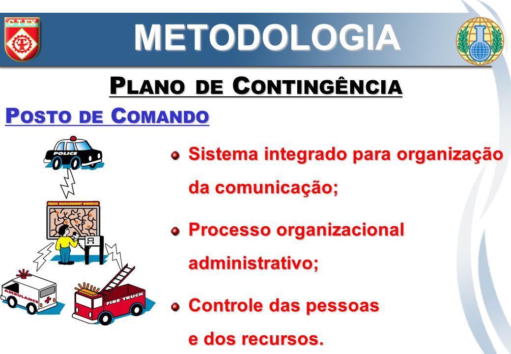 METODOLOGIA Plano de Contingência Posto de Comando