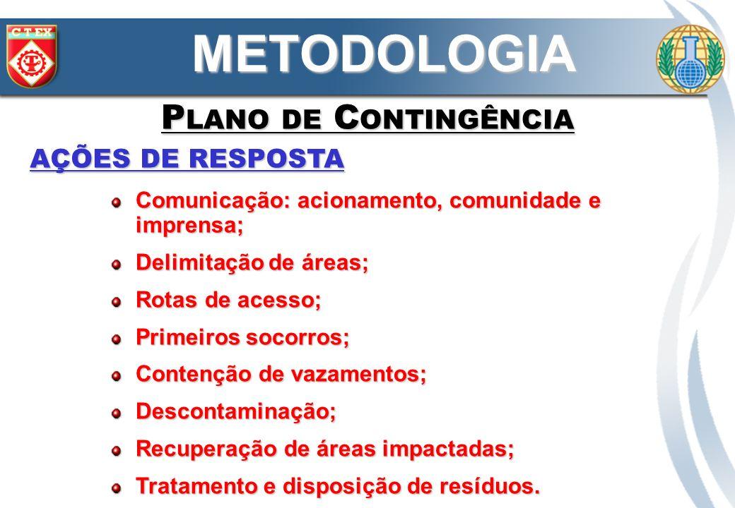 METODOLOGIA Plano de Contingência AÇÕES DE RESPOSTA