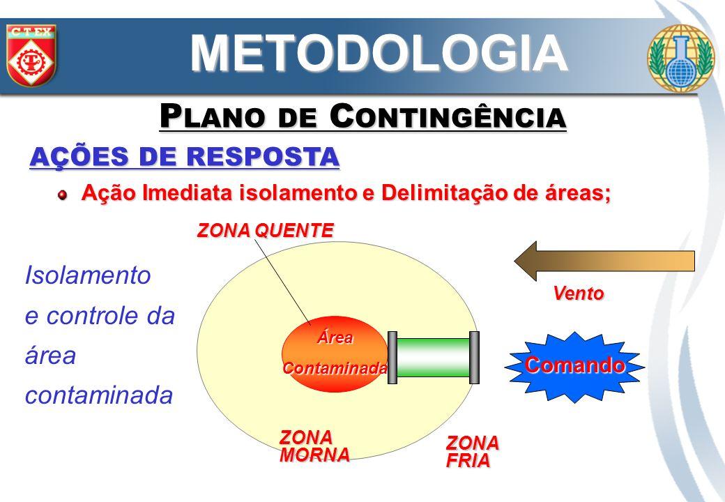 METODOLOGIA Plano de Contingência AÇÕES DE RESPOSTA Isolamento